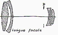 Coupe Objectif Longue focale
